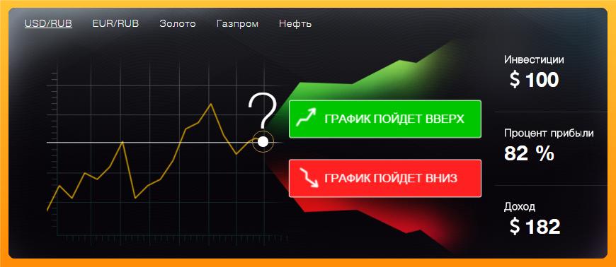 Что такое бинарные опционы прогноз валютных пар