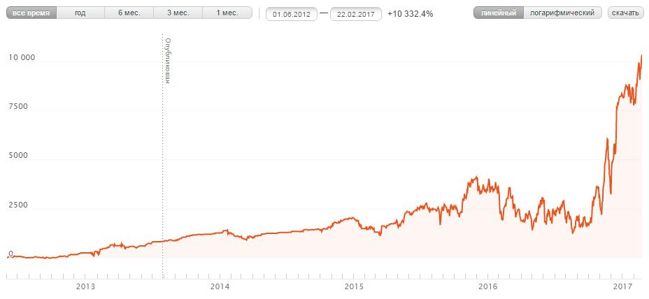 график торговли трейдера памм счета